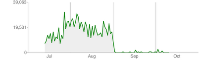 《google re-index my site》