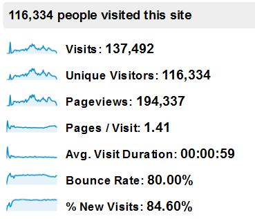 博客访客累计破10万